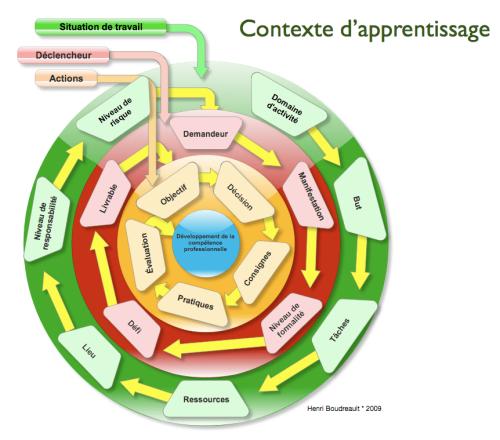 Contexte d'apprentissage -  HB 2009