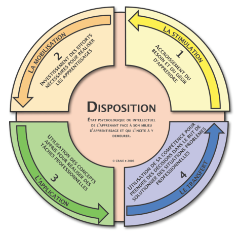 Disposition