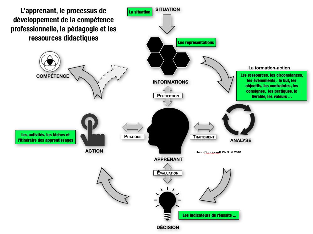processus de d u00e9veloppement de la comp u00e9tence professionnelle