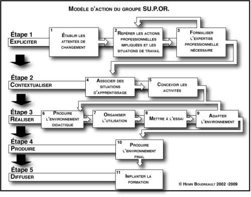 Modèle d'action SUPOR09