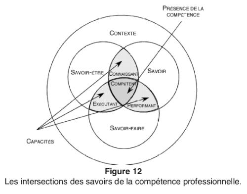 Illustration de ce qu'est la compétence. Comme l'interconnexion entre savoir, savoir-faire et savoir-être dans un contexte donné