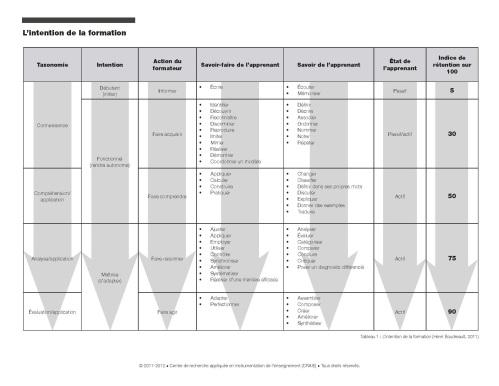Pages de Trousse d'outils de référence à l'intention du formateur et du coordonnateur