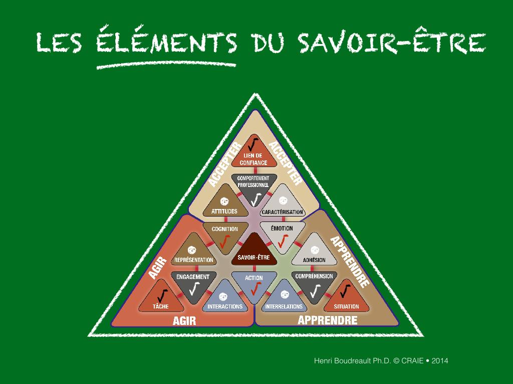 Qu est ce que le savoir tre didactique professionnelle for Savoir se servir d un multimetre