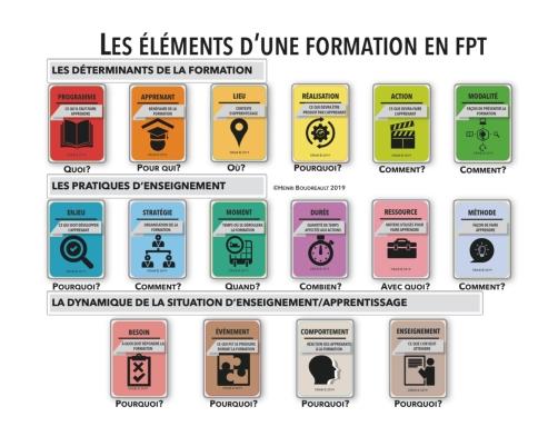Les éléments d'une formation en FPT - HB 2019