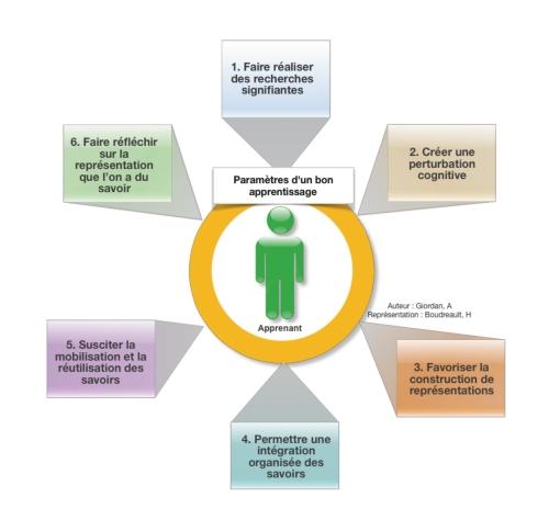 Paramètres d'un bon apprentissage - HB 2010