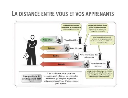 Distance entre vous et vos apprenants - HB 2010