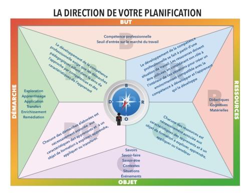Direction de votre planification - HB 2016