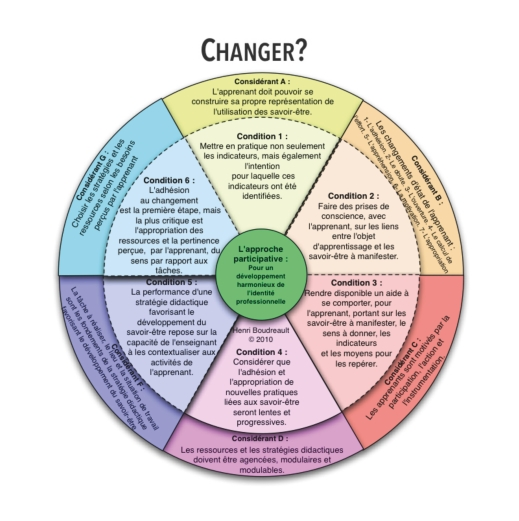 Changer - HB 2010