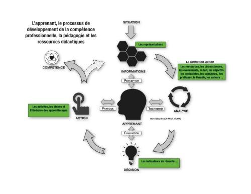 L'apprenant, le processus de développement de la compétence professionnelle - HB 2010