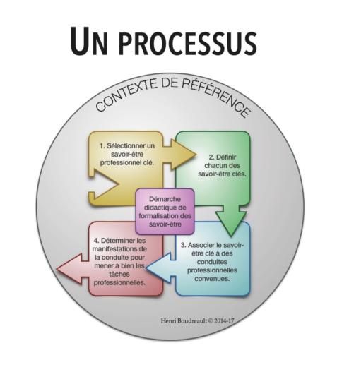 Processus - HB 2014-2017