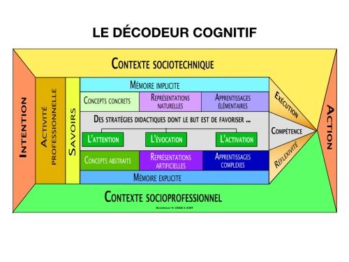 Décodeur cognitif © Boudreault H. CRAIE 2009
