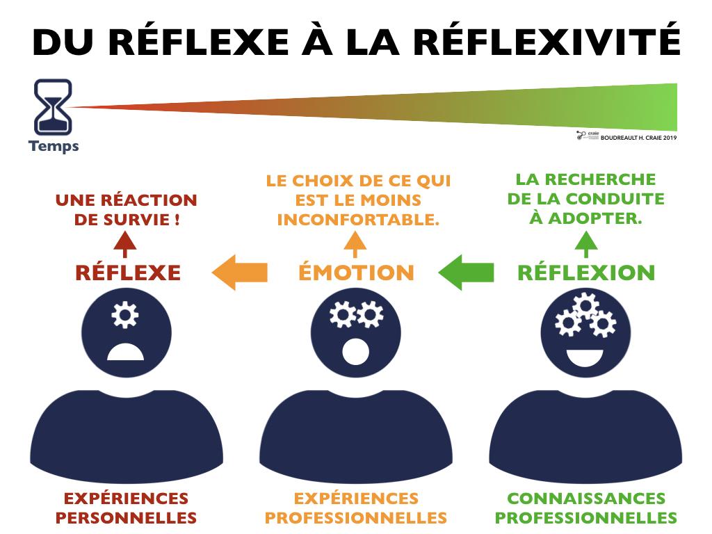 Réflexe - HB CRAIE 2019.001