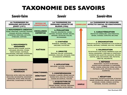 Taxonomie des savoirs © HB CRAIE 2009.001